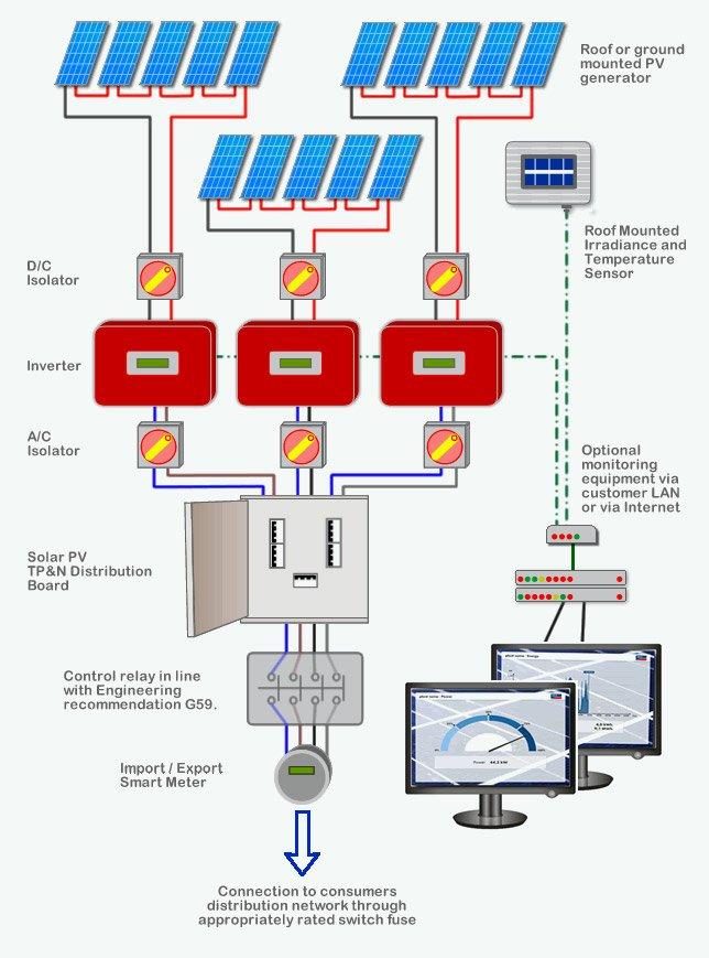 com-solar