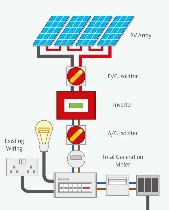 solar PV Schematics